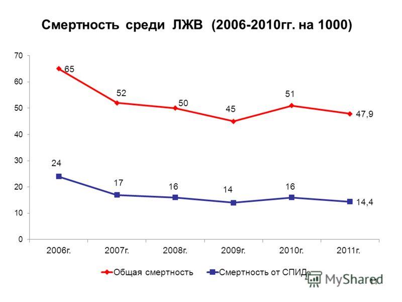 Смертность среди ЛЖВ (2006-2010гг. на 1000) 11