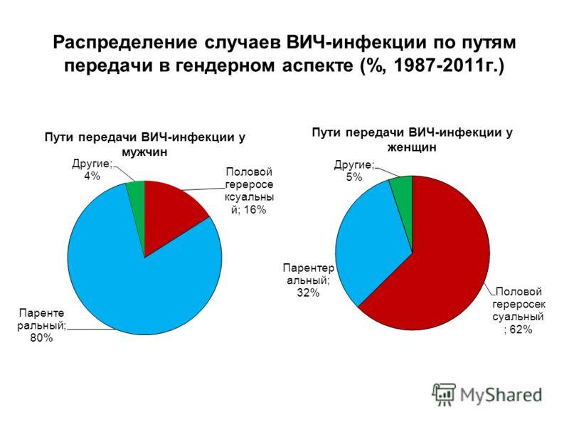 Распределение случаев ВИЧ-инфекции по путям передачи в гендерном аспекте (%, 1987-2011г.)