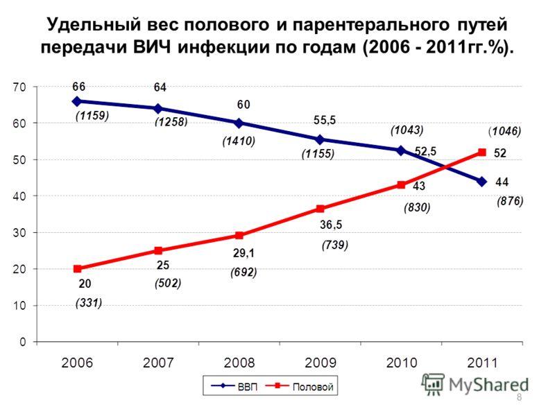 Удельный вес полового и парентерального путей передачи ВИЧ инфекции по годам (2006 - 2011гг.%). 8