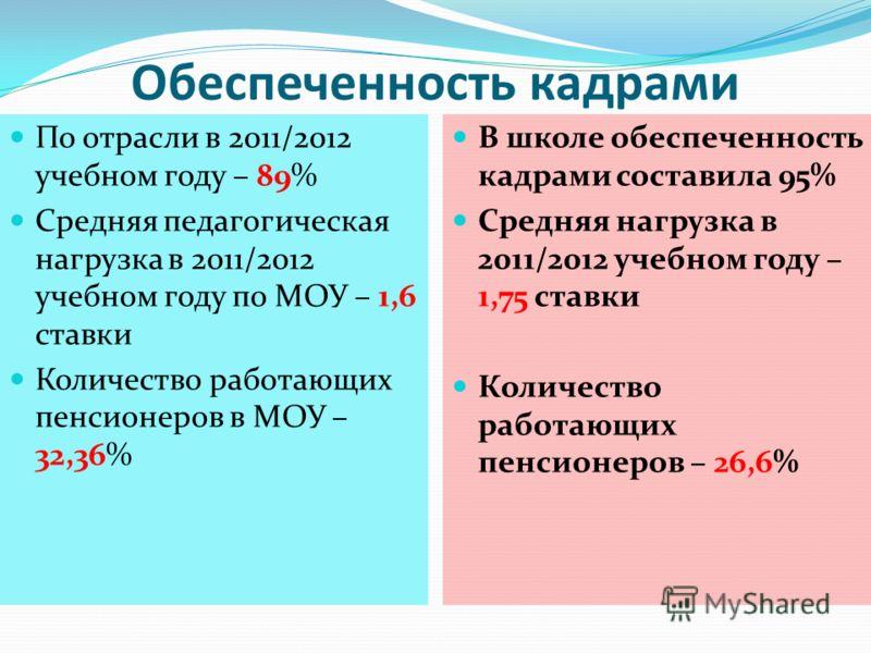 Обеспеченность кадрами По отрасли в 2011/2012 учебном году – 89% Средняя педагогическая нагрузка в 2011/2012 учебном году по МОУ – 1,6 ставки Количество работающих пенсионеров в МОУ – 32,36% В школе обеспеченность кадрами составила 95% Средняя нагруз