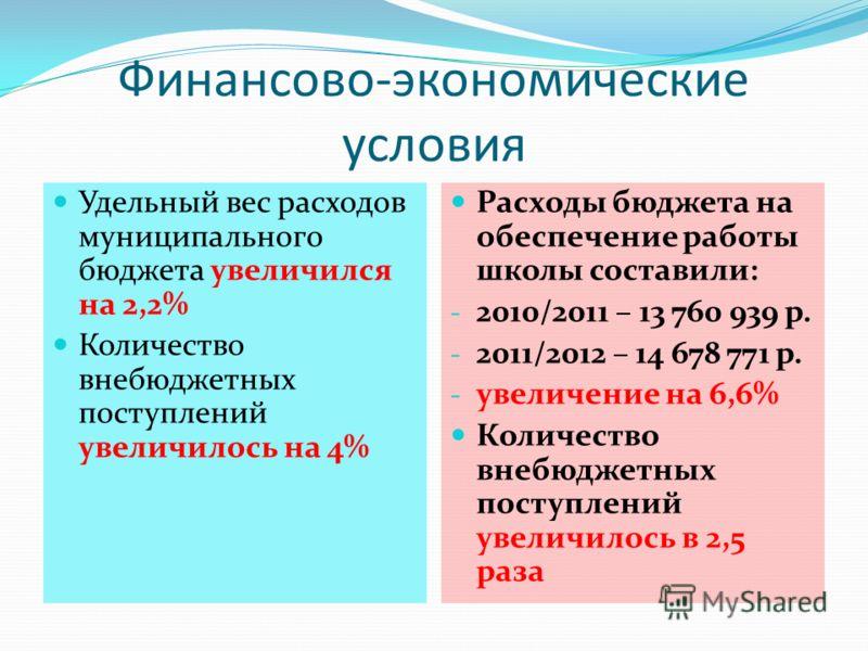 Финансово-экономические условия Удельный вес расходов муниципального бюджета увеличился на 2,2% Количество внебюджетных поступлений увеличилось на 4% Расходы бюджета на обеспечение работы школы составили: - 2010/2011 – 13 760 939 р. - 2011/2012 – 14