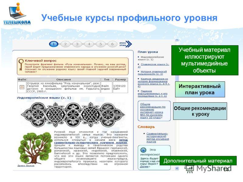 14 Учебные курсы профильного уровня Учебный материал иллюстрируют мультимедийные объекты Интерактивный план урока Общие рекомендации к уроку Дополнительный материал