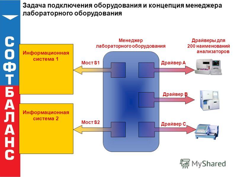 Задача подключения оборудования и концепция менеджера лабораторного оборудования Информационная cистема 1 Менеджер лабораторного оборудования Драйвер A Драйвер B Драйвер C Драйверы для 200 наименований анализаторов Мост S1 Информационная cистема 2 Мо