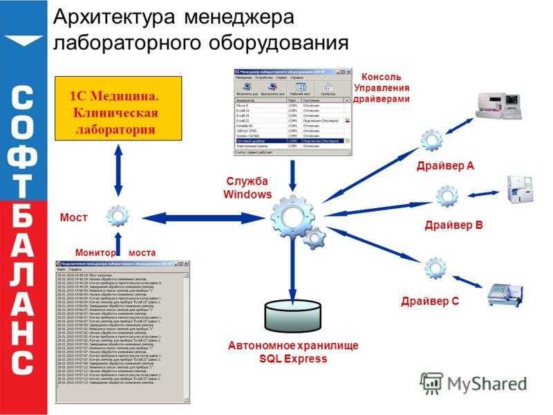 Архитектура менеджера лабораторного оборудования 1С Медицина. Клиническая лаборатория Служба Windows Драйвер A Драйвер B Драйвер C Автономное хранилище SQL Express Консоль Управления драйверами Мост Монитор моста