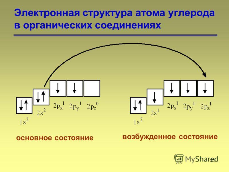 31 Электронная структура атома углерода в органических соединениях основное состояние возбужденное состояние
