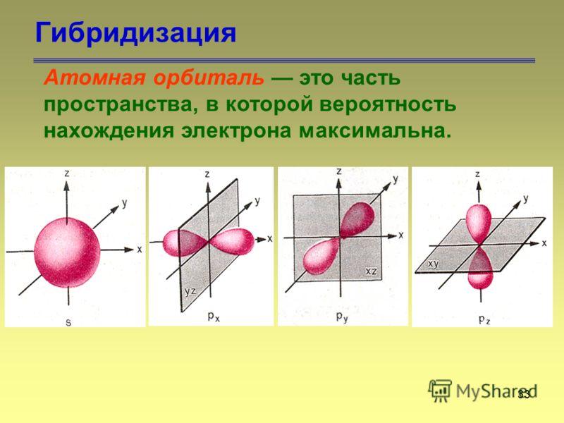 33 Гибридизация Атомная орбиталь это часть пространства, в которой вероятность нахождения электрона максимальна.