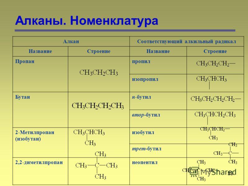 39 Алканы. Номенклатура АлканСоответствующий алкильный радикал НазваниеСтроениеНазваниеСтроение Пропанпропил изопропил Бутанн-бутил втор-бутил 2-Метилпропан (изобутан) изобутил трет-бутил 2,2-диметилпропаннеопентил