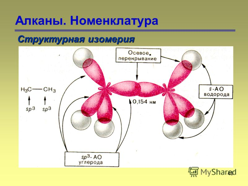 46 Алканы. Номенклатура Структурная изомерия