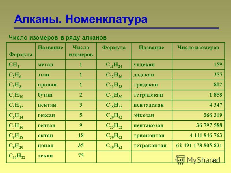 49 Алканы. Номенклатура Число изомеров в ряду алканов Формула НазваниеЧисло изомеров ФормулаНазваниеЧисло изомеров CH 4 метан1C 11 H 24 ундекан159 C2H6C2H6 этан1C 12 H 26 додекан355 C3H8C3H8 пропан1C 13 H 28 тридекан802 C 4 H 10 бутан2C 14 H 30 тетра