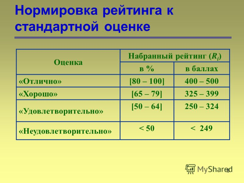 6 Нормировка рейтинга к стандартной оценке Оценка Набранный рейтинг (R i ) в %в баллах «Отлично» [80 – 100]400 – 500 «Хорошо» [65 – 79]325 – 399 «Удовлетворительно» [50 – 64]250 – 324 «Неудовлетворительно» < 50< 249
