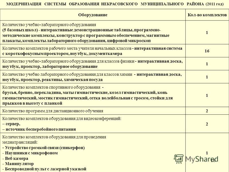16 МОДЕРНИЗАЦИЯ СИСТЕМЫ ОБРАЗОВАНИЯ НЕКРАСОВСКОГО МУНИЦИПАЛЬНОГО РАЙОНА (2011 год) ОборудованиеКол-во комплектов Количество учебно-лабораторного оборудования (5 базовых школ) - интерактивные демонстрационные таблицы, программно- методические комплекс