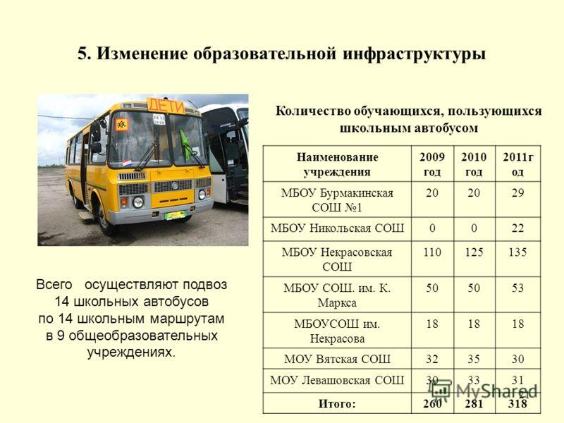 5. Изменение образовательной инфраструктуры 21 Всего осуществляют подвоз 14 школьных автобусов по 14 школьным маршрутам в 9 общеобразовательных учреждениях. Количество обучающихся, пользующихся школьным автобусом Наименование учреждения 2009 год 2010