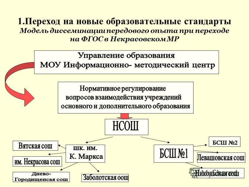 1.Переход на новые образовательные стандарты Модель диссеминации передового опыта при переходе на ФГОС в Некрасовском МР