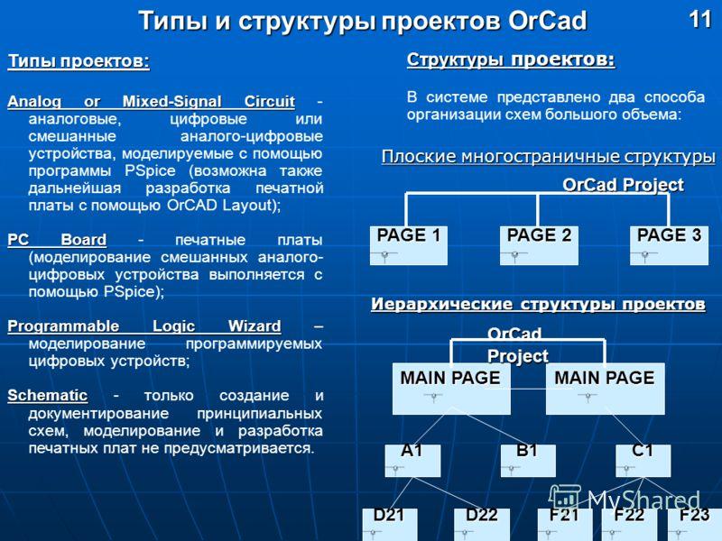 Типы и структуры проектов OrCad 11 Типы проектов: Analog or Mixed-Signal Circuit Analog or Mixed-Signal Circuit - аналоговые, цифровые или смешанные аналого-цифровые устройства, моделируемые с помощью программы PSpice (возможна также дальнейшая разра