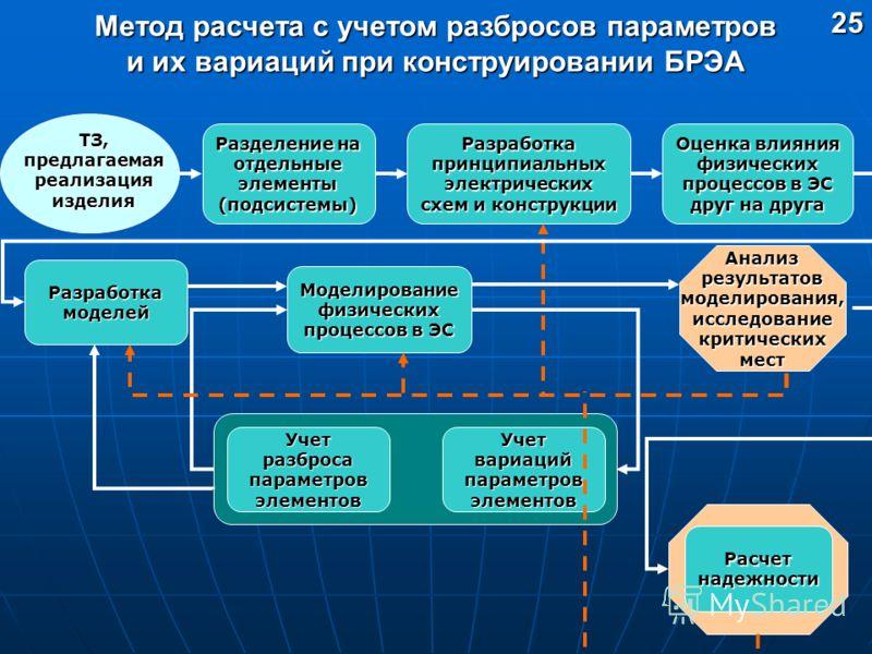 Метод расчета с учетом разбросов параметров и их вариаций при конструировании БРЭА 25 Разделение на отдельные элементы (подсистемы) Разработка принципиальных электрических схем и конструкции Оценка влияния физических процессов в ЭС друг на друга Анал