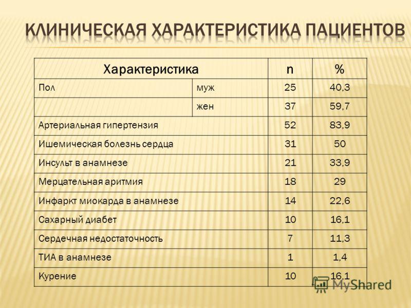 Характеристикаn% Полмуж2540,3 жен3759,7 Артериальная гипертензия5283,9 Ишемическая болезнь сердца3150 Инсульт в анамнезе2133,9 Мерцательная аритмия1829 Инфаркт миокарда в анамнезе1422,6 Сахарный диабет1016,1 Сердечная недостаточность711,3 ТИА в анамн