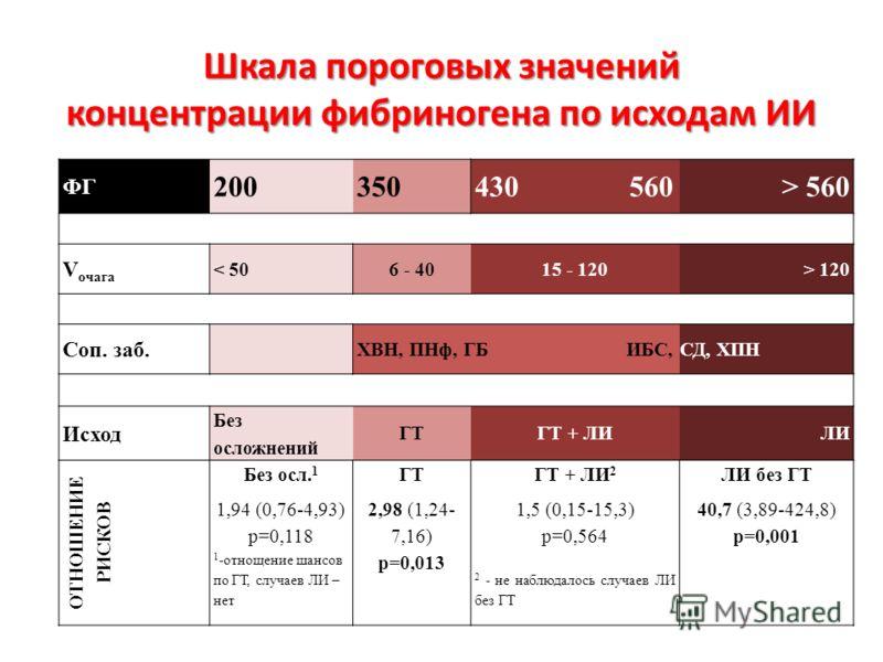 Шкала пороговых значений концентрации фибриногена по исходам ИИ ФГ 200350 430 560 > 560 V очага < 506 - 4015 - 120> 120 Соп. заб. ХВН, ПНф, ГБ ИБС, СД, ХПН Исход Без осложнений ГТГТ + ЛИЛИ ОТНОШЕНИЕ РИСКОВ Без осл. 1 1,94 (0,76-4,93) р=0,118 1 -отнощ