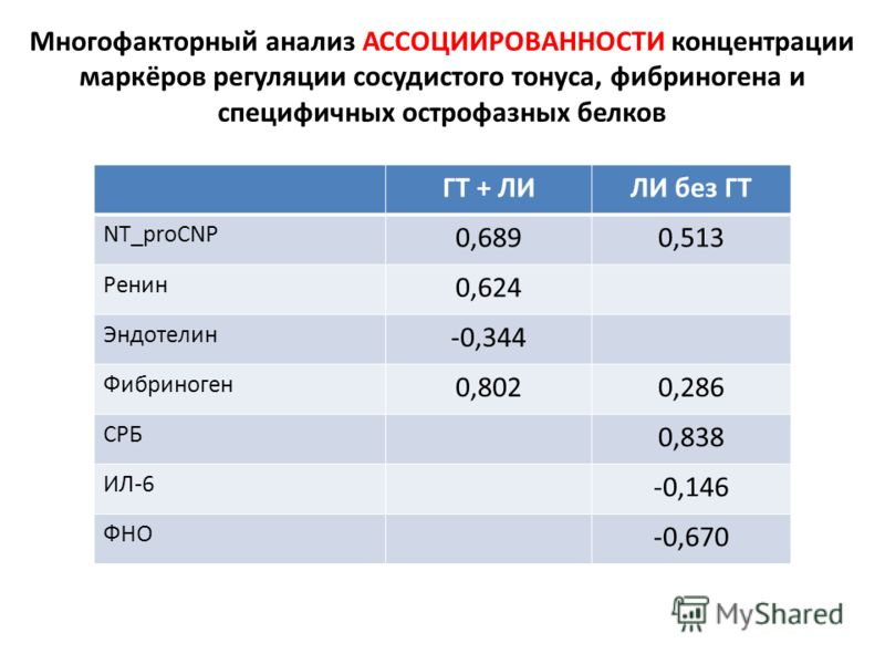 ГТ + ЛИЛИ без ГТ NT_proCNP 0,6890,513 Ренин 0,624 Эндотелин -0,344 Фибриноген 0,8020,286 СРБ 0,838 ИЛ-6 -0,146 ФНО -0,670 Многофакторный анализ АССОЦИИРОВАННОСТИ концентрации маркёров регуляции сосудистого тонуса, фибриногена и специфичных острофазны