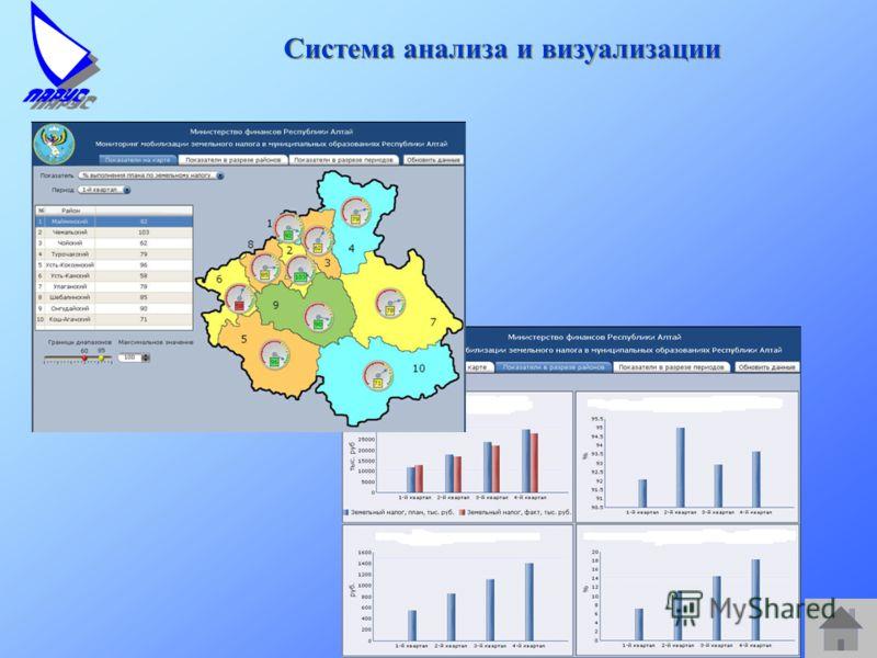 Система анализа и визуализации
