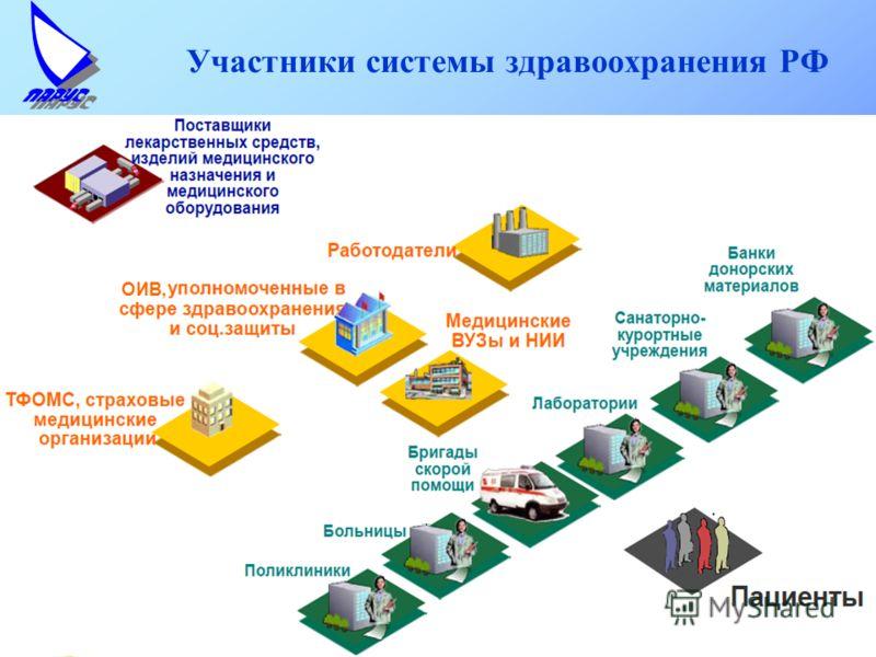 Участники системы здравоохранения РФ ОИВ,