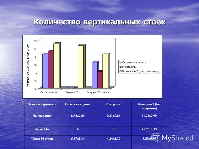 Количество вертикальных стоек Этап экспериментаОпытная группаКонтроль1Контроль2 (без операции) До операции8,54±2,049,31±0,8611,21±2,99 Через 24ч.0010,75±1,25 Через 30 суток6,57±1,144,24±1,128,55±0,31