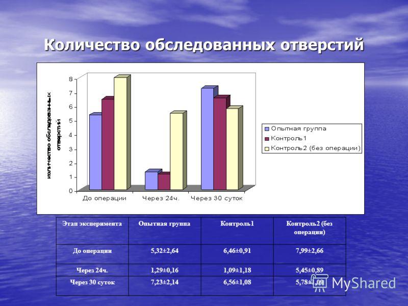 Количество обследованных отверстий Этап экспериментаОпытная группаКонтроль1Контроль2 (без операции) До операции5,32±2,646,46±0,917,99±2,66 Через 24ч.1,29±0,161,09±1,185,45±0,89 Через 30 суток7,23±2,146,56±1,085,78±1,09