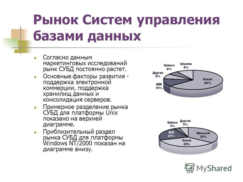Рынок Систем управления базами данных Согласно данным маркетинговых исследований рынк СУБД постоянно растет. Основные факторы развития - поддержка электронной коммерции, поддержка хранилищ данных и консолидация серверов. Примерное разделение рынка СУ