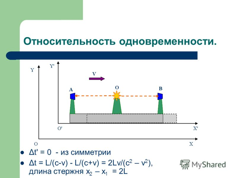 Относительность одновременности. Δt' = 0 - из симметрии Δt = L/(c-v) - L/(c+v) = 2Lv/(c 2 – v 2 ), длина стержня x 2 – x 1 = 2L
