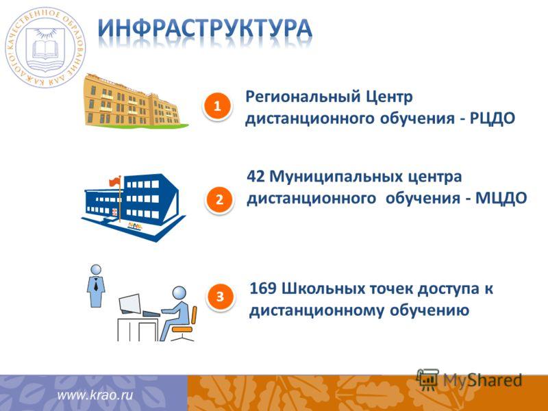 1 1 2 2 3 3 Региональный Центр дистанционного обучения - РЦДО 42 Муниципальных центра дистанционного обучения - МЦДО 169 Школьных точек доступа к дистанционному обучению