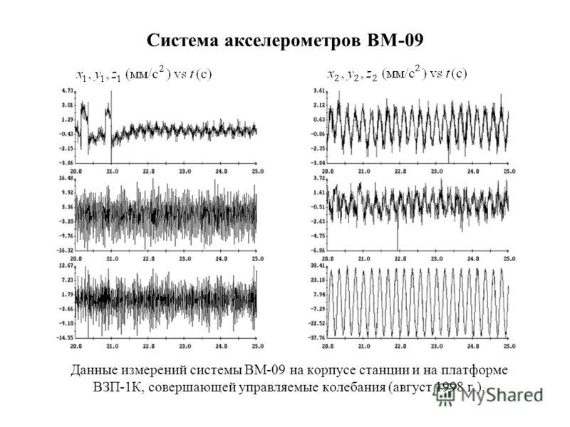 Система акселерометров ВМ-09 Данные измерений системы ВМ-09 на корпусе станции и на платформе ВЗП-1К, совершающей управляемые колебания (август 1998 г.).