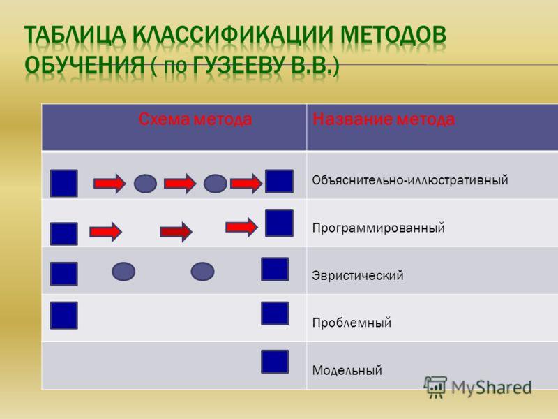 Схема методаНазвание метода Объяснительно-иллюстративный Программированный Эвристический Проблемный Модельный