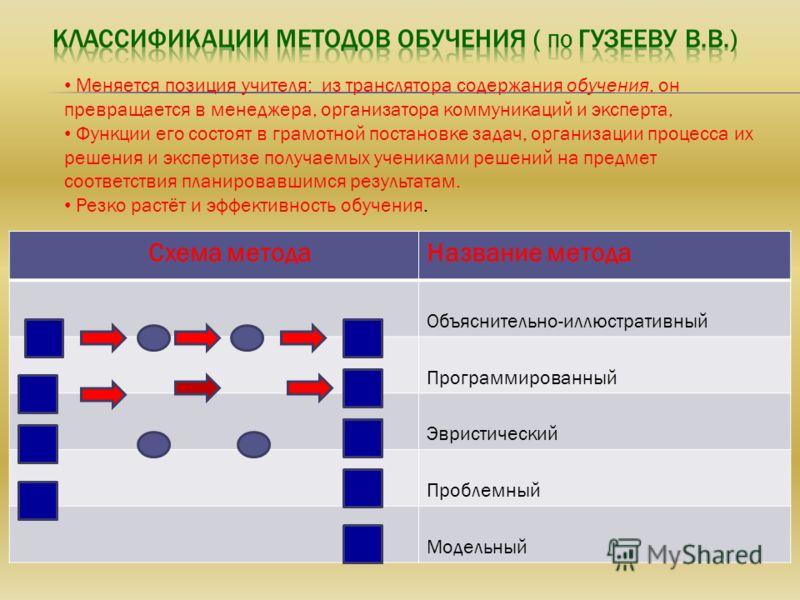 Схема методаНазвание метода Объяснительно-иллюстративный Программированный Эвристический Проблемный Модельный Меняется позиция учителя: из транслятора содержания обучения, он превращается в менеджера, организатора коммуникаций и эксперта, Функции его