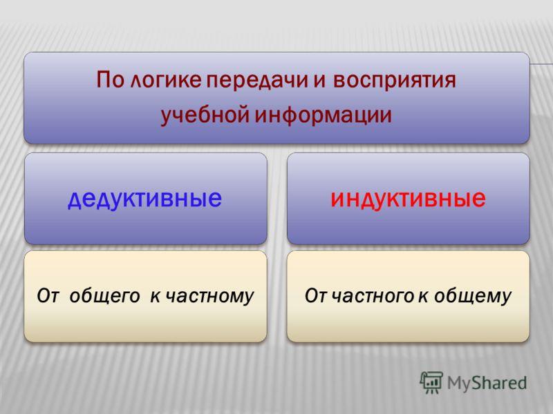 По логике передачи и восприятия учебной информации дедуктивные От общего к частному индуктивные От частного к общему