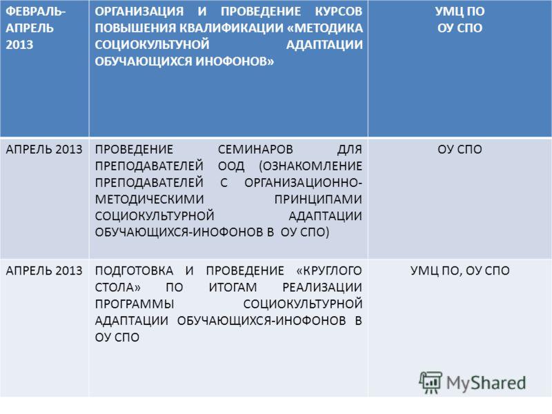 ФЕВРАЛЬ- АПРЕЛЬ 2013 ОРГАНИЗАЦИЯ И ПРОВЕДЕНИЕ КУРСОВ ПОВЫШЕНИЯ КВАЛИФИКАЦИИ «МЕТОДИКА СОЦИОКУЛЬТУНОЙ АДАПТАЦИИ ОБУЧАЮЩИХСЯ ИНОФОНОВ» УМЦ ПО ОУ СПО АПРЕЛЬ 2013ПРОВЕДЕНИЕ СЕМИНАРОВ ДЛЯ ПРЕПОДАВАТЕЛЕЙ ООД (ОЗНАКОМЛЕНИЕ ПРЕПОДАВАТЕЛЕЙ С ОРГАНИЗАЦИОННО- М