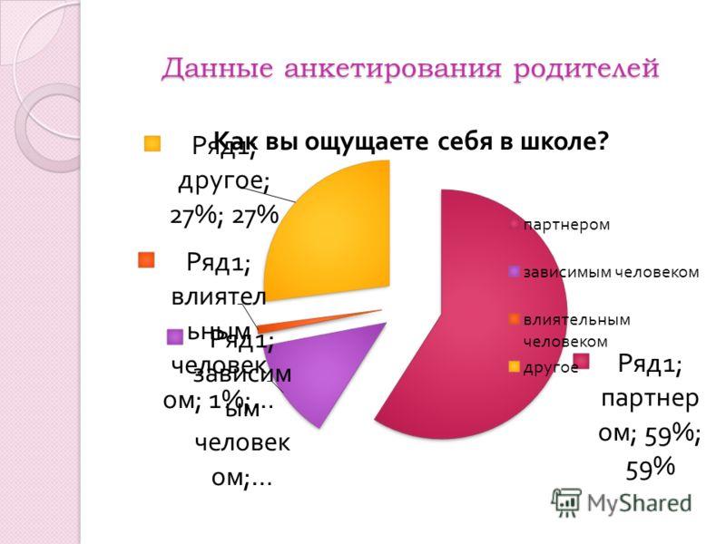 Данные анкетирования родителей