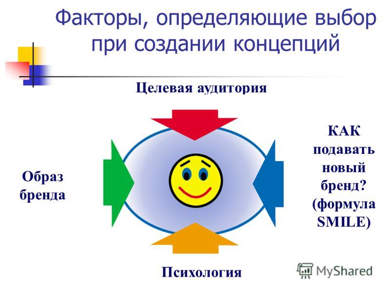 Факторы, определяющие выбор при создании концепций Целевая аудитория Образ бренда КАК подавать новый бренд? (формула SMILE) Психология