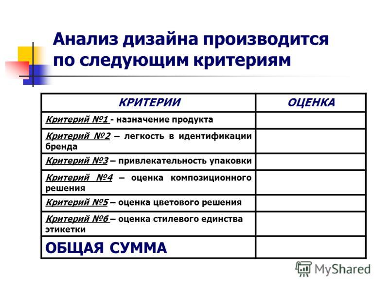 Анализ дизайна производится по следующим критериям КРИТЕРИИОЦЕНКА Критерий 1 - назначение продукта Критерий 2 – легкость в идентификации бренда Критерий 3 – привлекательность упаковки Критерий 4 – оценка композиционного решения Критерий 5 – оценка цв