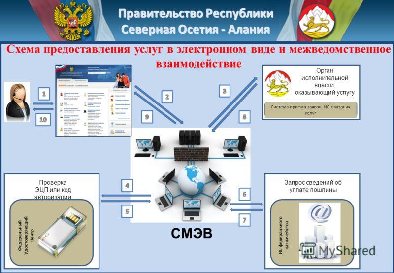 Правительство Республики Северная Осетия - Алания Орган исполнительной власти, оказывающий услугу Система приема заявок, ИС оказания услуг Запрос сведений об уплате пошлины Проверка ЭЦП или код авторизации СМЭВ Схема предоставления услуг в электронно