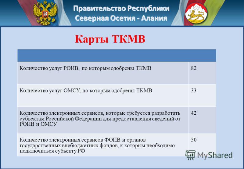 Правительство Республики Северная Осетия - Алания Количество услуг РОИВ, по которым одобрены ТКМВ82 Количество услуг ОМСУ, по которым одобрены ТКМВ33 Количество электронных сервисов, которые требуется разработать субъектам Российской Федерации для пр