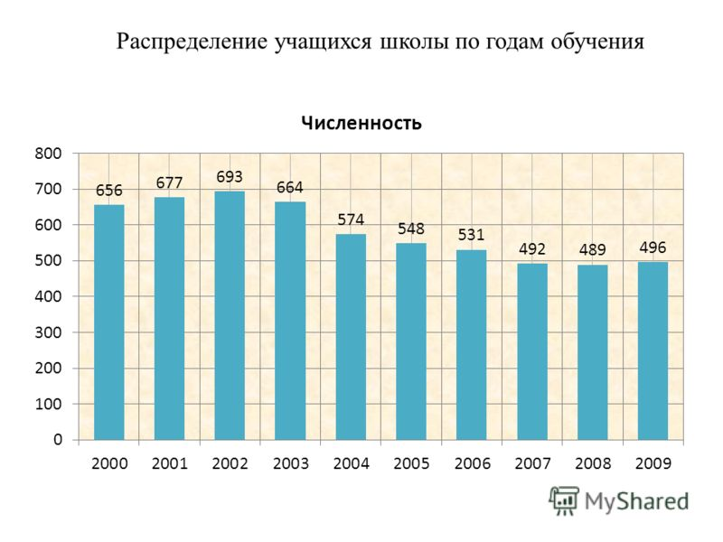 Распределение учащихся школы по годам обучения