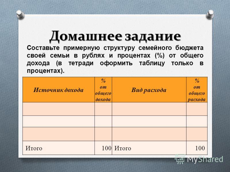 Домашнее задание Составьте примерную структуру семейного бюджета своей семьи в рублях и процентах (%) от общего дохода ( в тетради оформить таблицу только в процентах ). Источник дохода % от общего дохода Вид расхода % от общего расхода Итого100Итого