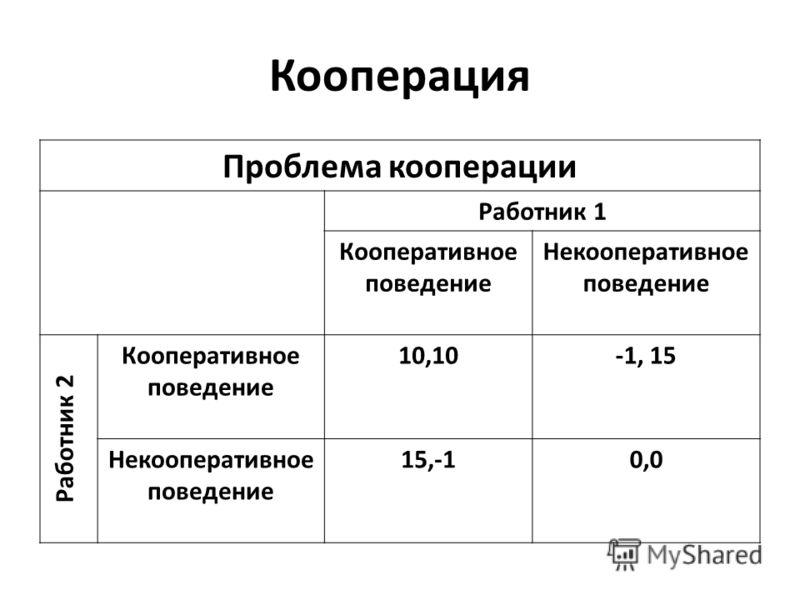 Кооперация Проблема кооперации Работник 1 Кооперативное поведение Некооперативное поведение Работник 2 Кооперативное поведение 10,10-1, 15 Некооперативное поведение 15,-10,0