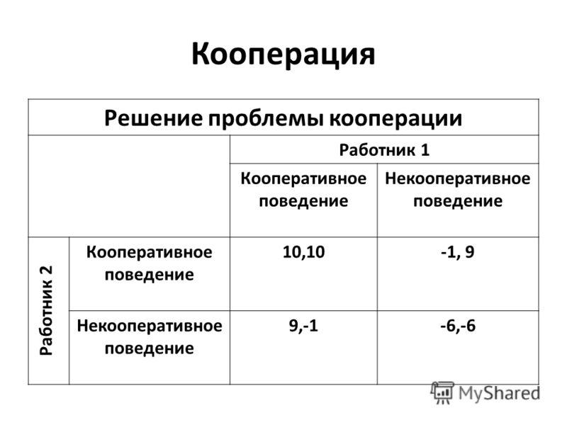 Кооперация Решение проблемы кооперации Работник 1 Кооперативное поведение Некооперативное поведение Работник 2 Кооперативное поведение 10,10-1, 9 Некооперативное поведение 9,-1-6,-6