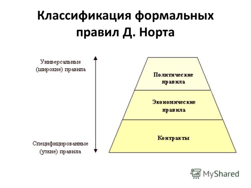 Классификация формальных правил Д. Норта