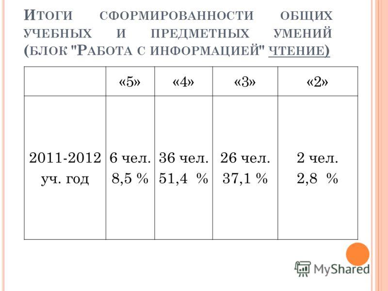 И ТОГИ СФОРМИРОВАННОСТИ ОБЩИХ УЧЕБНЫХ И ПРЕДМЕТНЫХ УМЕНИЙ ( БЛОК Р АБОТА С ИНФОРМАЦИЕЙ  ЧТЕНИЕ ) «5»«4»«3»«2» 2011-2012 уч. год 6 чел. 8,5 % 36 чел. 51,4 % 26 чел. 37,1 % 2 чел. 2,8 %