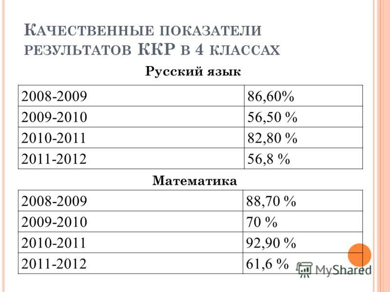 К АЧЕСТВЕННЫЕ ПОКАЗАТЕЛИ РЕЗУЛЬТАТОВ ККР В 4 КЛАССАХ 2008-200986,60% 2009-201056,50 % 2010-201182,80 % 2011-201256,8 % Русский язык 2008-200988,70 % 2009-201070 % 2010-201192,90 % 2011-201261,6 % Математика