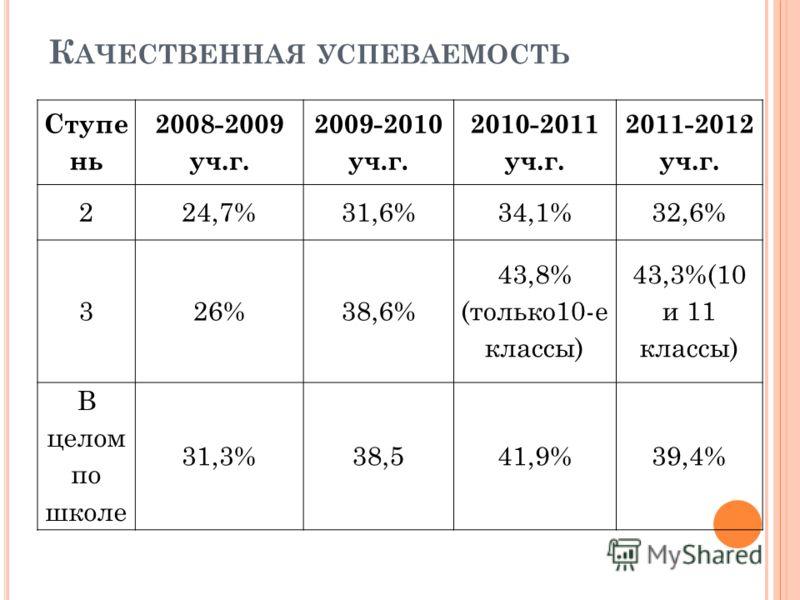 К АЧЕСТВЕННАЯ УСПЕВАЕМОСТЬ Ступе нь 2008-2009 уч.г. 2009-2010 уч.г. 2010-2011 уч.г. 2011-2012 уч.г. 224,7%31,6%34,1%32,6% 326%38,6% 43,8% (только10-е классы) 43,3%(10 и 11 классы) В целом по школе 31,3%38,541,9%39,4%