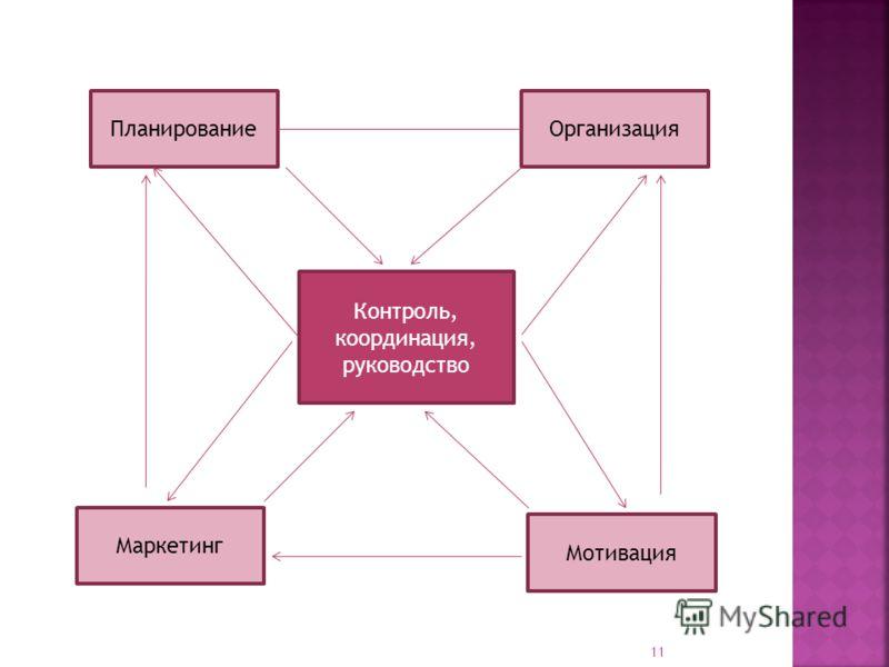 Контроль, координация, руководство ПланированиеОрганизация Маркетинг Мотивация 11