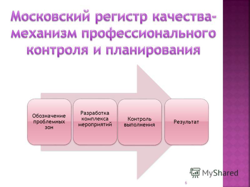 6 Обозначение проблемных зон Разработка комплекса мероприятий Контроль выполнения Результат