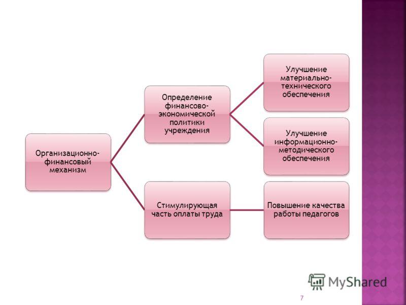 Организационно- финансовый механизм Определение финансово- экономической политики учреждения Улучшение материально- технического обеспечения Улучшение информационно- методического обеспечения Стимулирующая часть оплаты труда Повышение качества работы